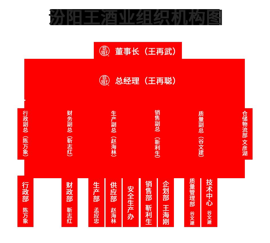组织机构图.png